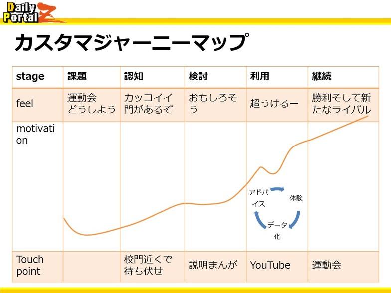 カスタマージャーニーマップ1