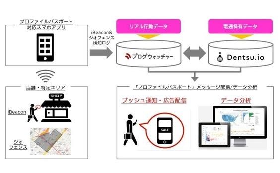 電通、ブログウォッチャーとO2Oソリューション領域で協業 ― 「Dentsu.io」を強化、位置と嗜好に応じた情報配信でスマホユーザーを実店舗へ送客