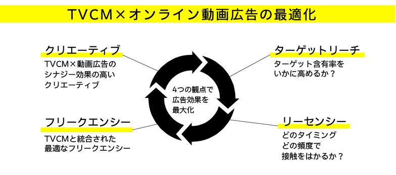 TVCM×オンライン動画広告の最適化