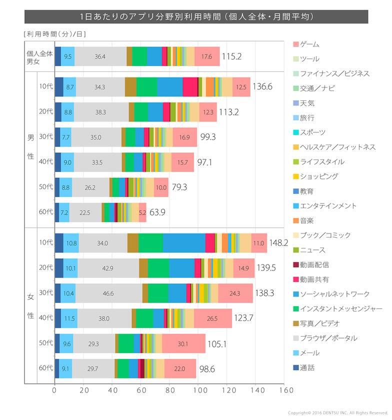 1日あたりのアプリ分野別利用時間(個人全体・月間平均)