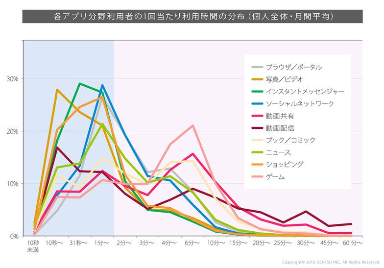 各アプリ分野別利用者の1回当たり利用時間の分布(個人全体・月間平均)