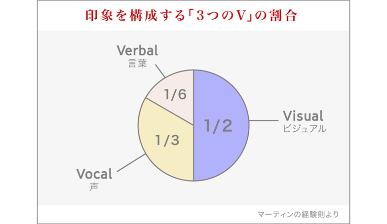 印象を構成する「3つのV」の割合