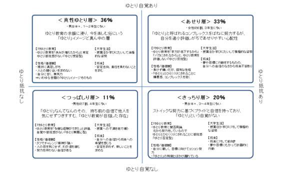 大学生の「ゆとり教育」に関する意識調査~東京広告協会発表