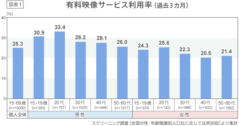 有料映像サービス利用率(過去3カ月)