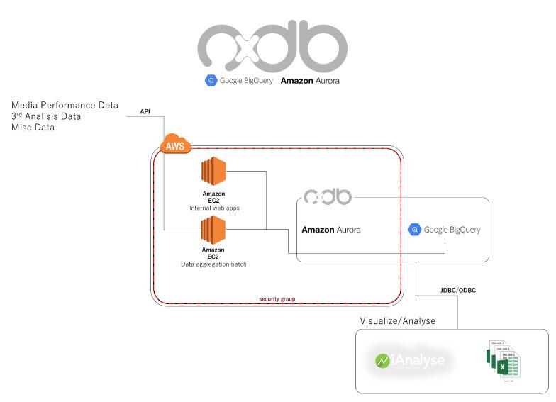 nxdbの概念図