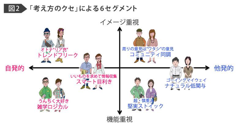 図2:「考え方のクセ」による6セグメント