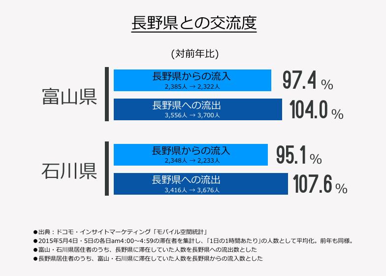 長野県との交流度