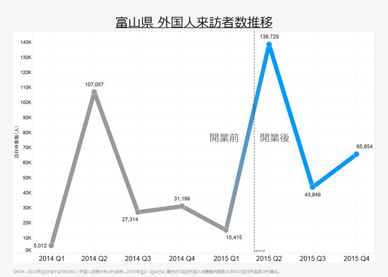 富山県 外国人来訪者数推移