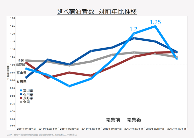 延べ宿泊者数 対前年比推移