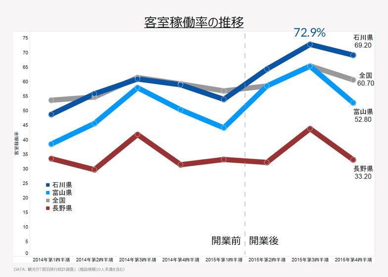 客室稼働率の推移