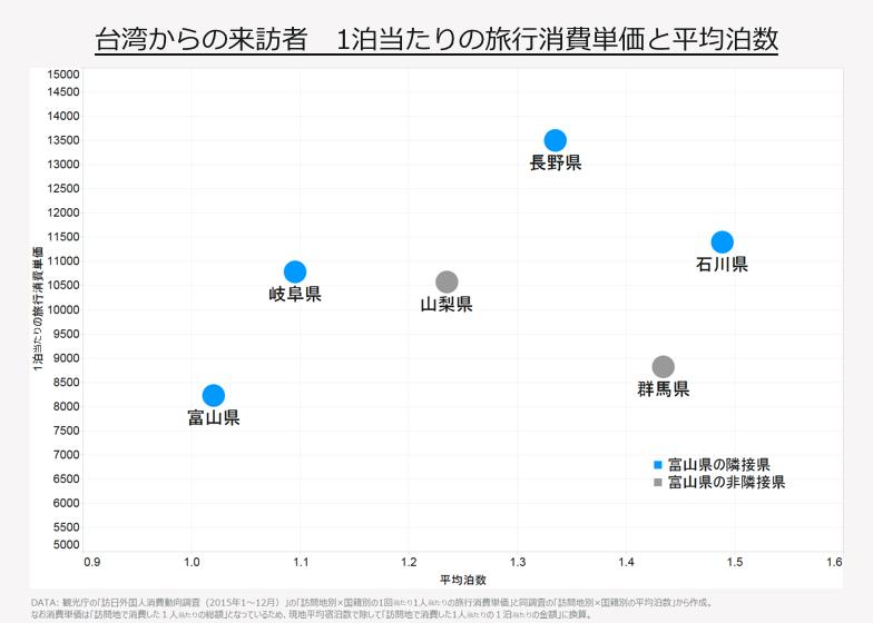台湾からの来訪者 1泊当たりの旅行単価と平均泊数