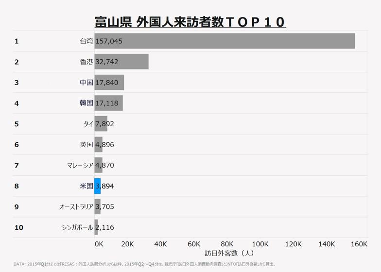 富山県 外国人来訪者数TOP10
