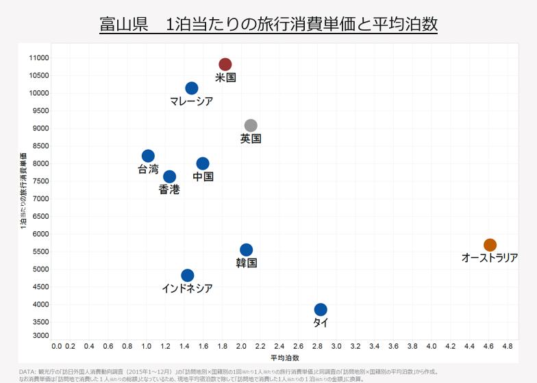 富山県 1泊当たりの旅行消費単価と平均泊数