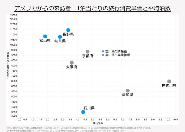 アメリカからの来訪者 1泊当たりの旅行消費単価と平均泊数
