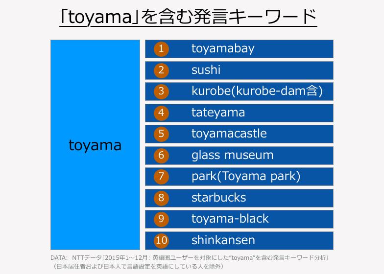 「toyama」を含む発言キーワード