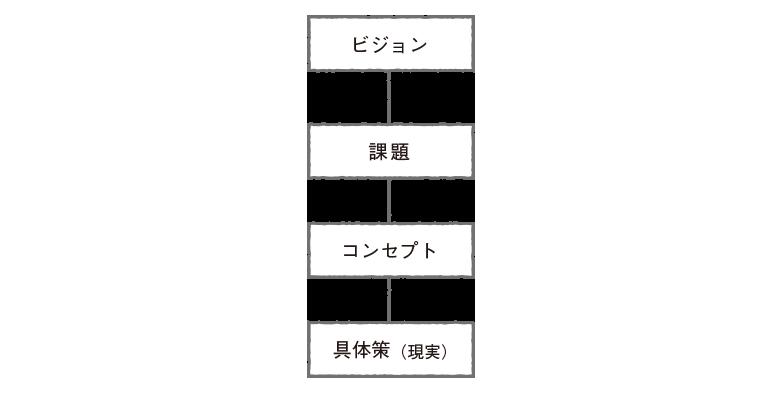 マネジメント軸