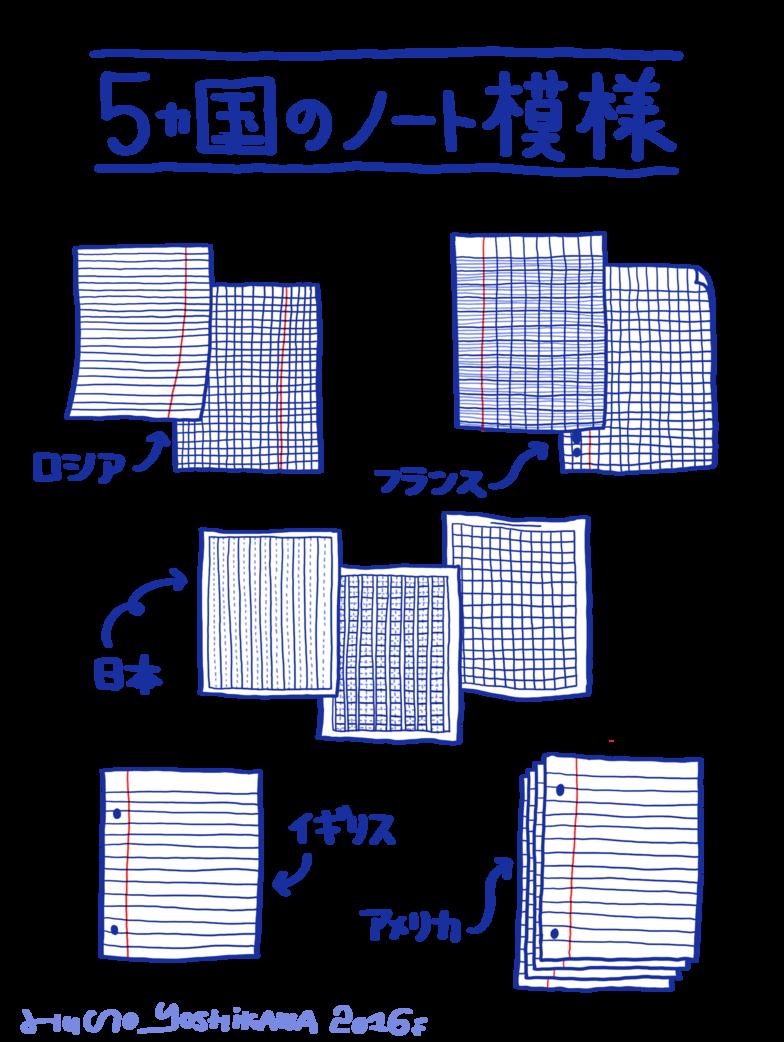 5カ国のノート模様