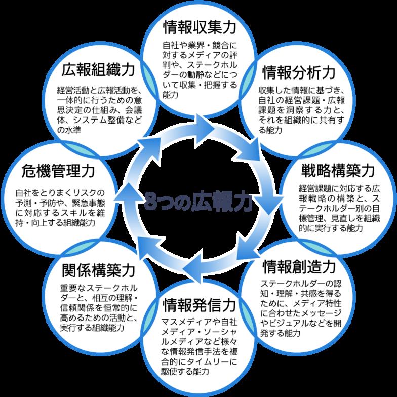 「情報収集力」「情報分析力」「戦略構築力」「情報創造力」「情報発信力」「関係構築力」「危機管理力」「広報組織力」の8つに分けて分析