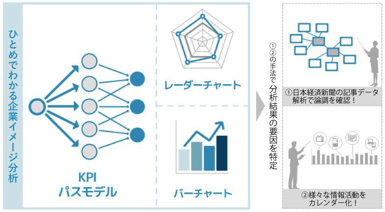 「日経コーポレート・バリュー・レポート」のチャートイメージ