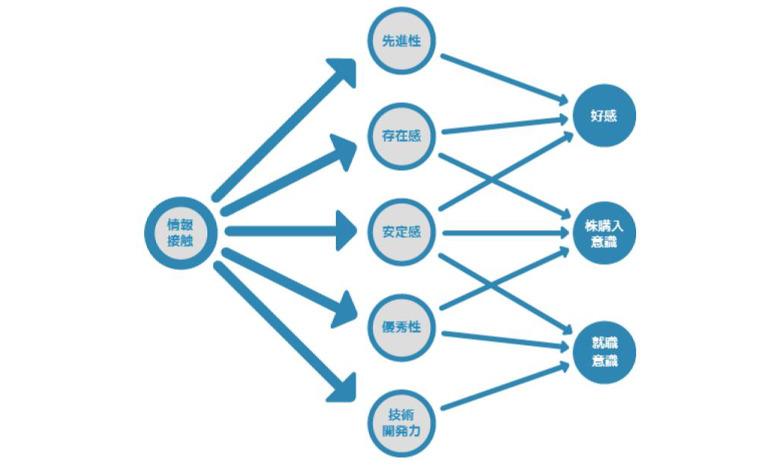 企業イメージのKPIパスモデル分析