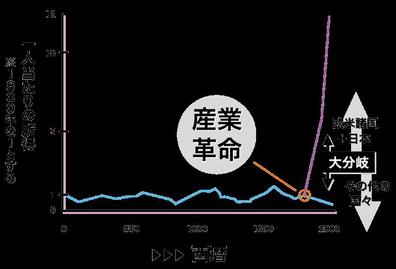 【図1】産業革命(第1~2次産業革命)による「大分岐」 (出典:グレゴリー・クラーク氏の図に筆者加筆)