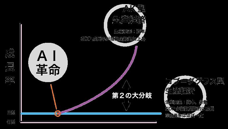 図3】AI革命(第4次産業革命)による「第2の大分岐」(出典:井上智洋氏の図に筆者加筆)