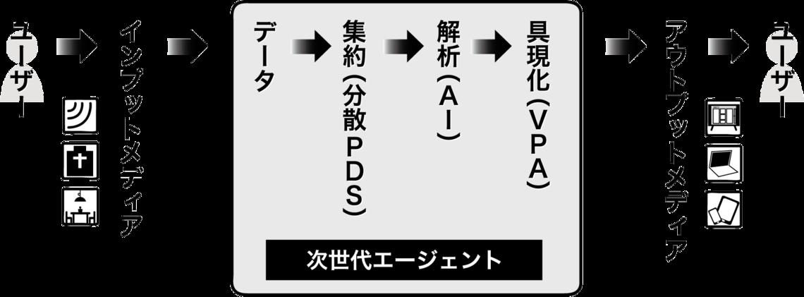 【図】情報流通の新しいコミュニケーションモデル(筆者作成)