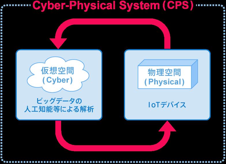【図】サイバー・フィジカル・システムの概念図(筆者作成)