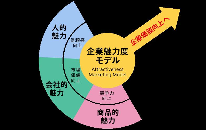企業魅力度モデル