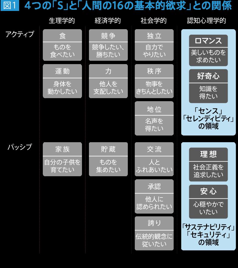 図1 4つの「S」と「人間の16の基本的欲求」との関係