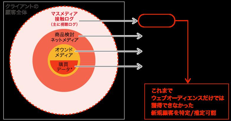 図1:視聴ログデータが特定する顧客ステータス