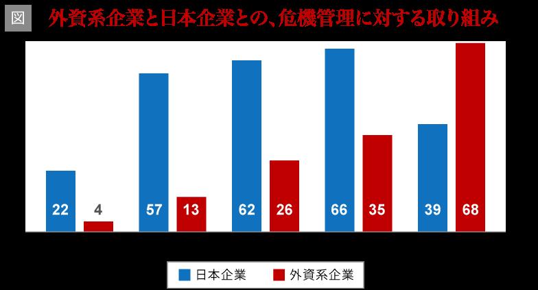 外資系企業と日本企業の危機管理に対する取り組み