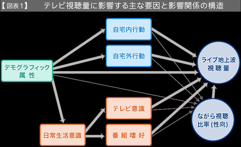 【図表1】テレビ視聴量に影響する主な要因と影響関係の構造