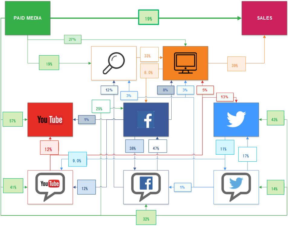 エコシステムモデリングの概念図(例)