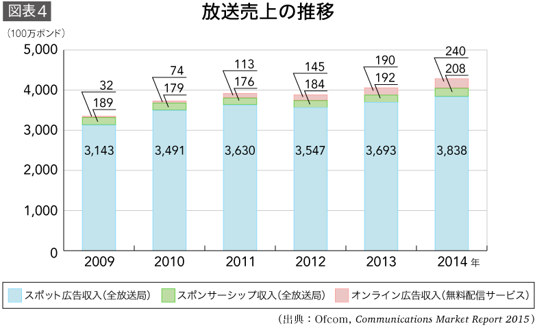放送売上の推移