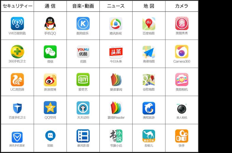 中国で人気のアプリ。中国発が圧倒的に多い