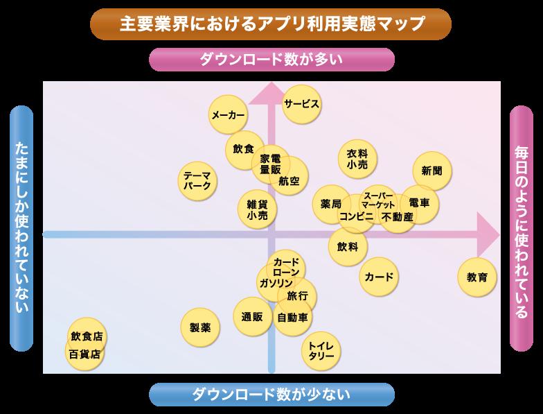 主要業界におけるアプリ利用実態マップ