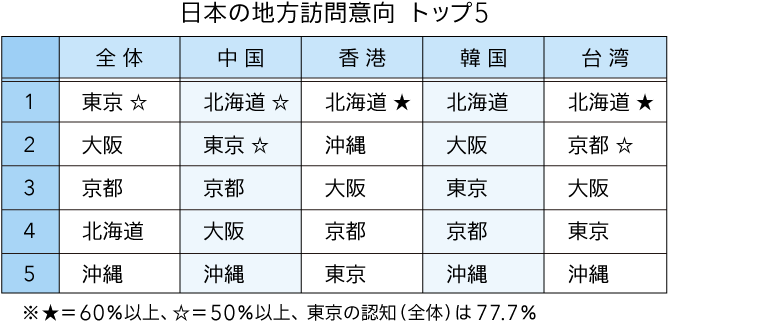 日本の地方 訪問意向トップ5