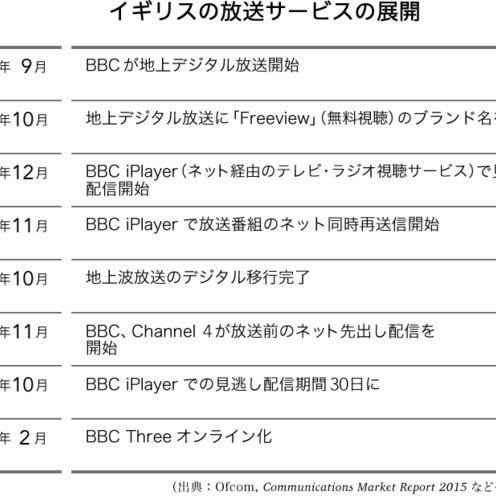 イギリスのテレビ放送サービスの展開に見るメディアトレンド