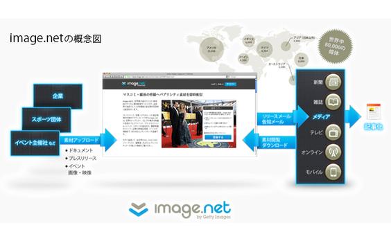 電通、ゲッティ イメージズ ジャパンとサービスの開発・販売で業務提携