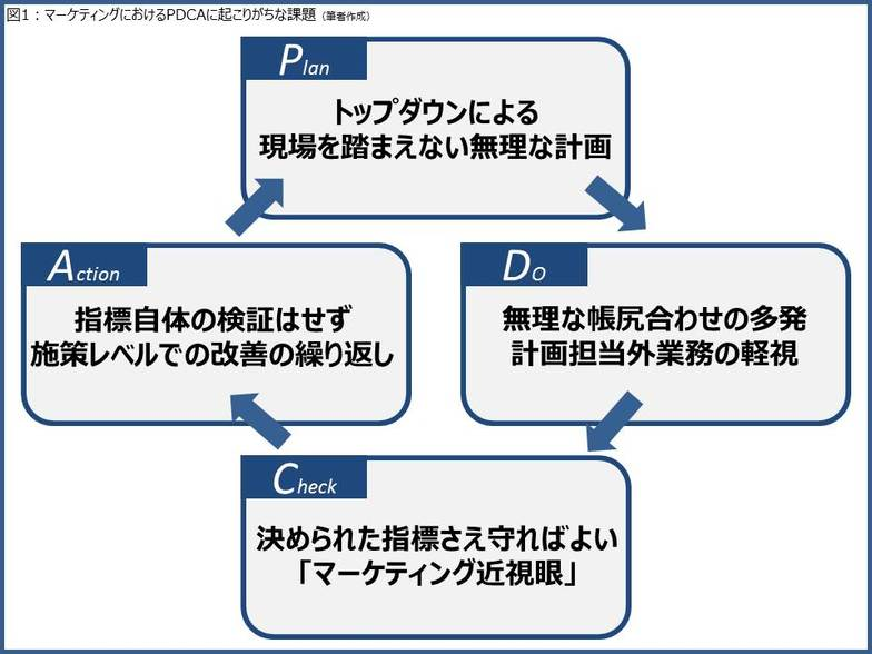 PDCA課題図
