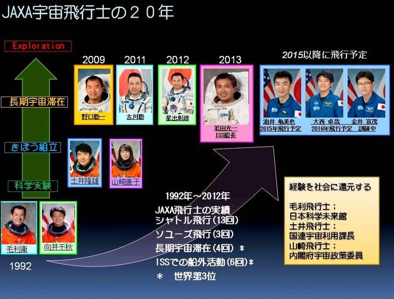 JAXA宇宙飛行士の20年