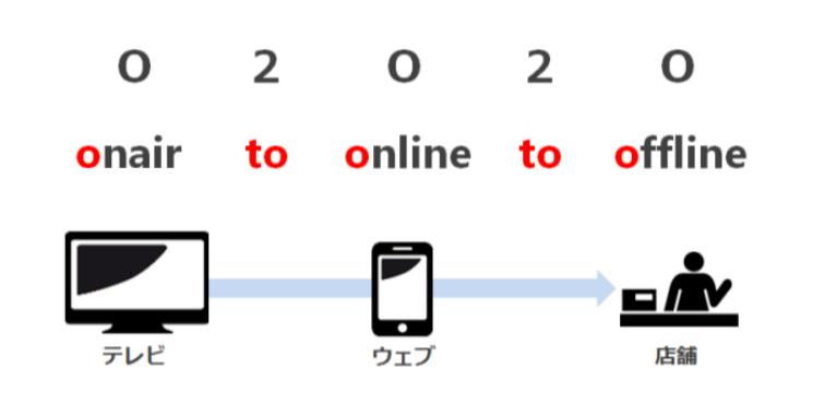 O2O2O(Onair to Online to Offline)
