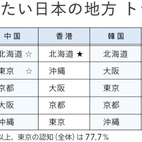 Q3 訪れたい日本の地方は?