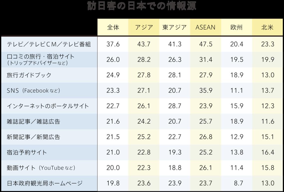 訪日客の日本での情報源