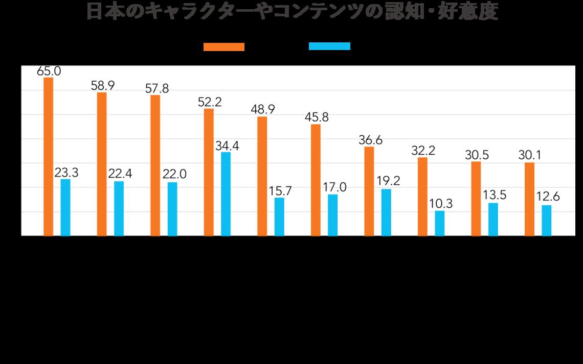 日本のキャラクターやコンテンツの認知・好意度