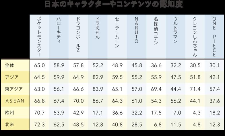 日本のキャラクターやコンテンツの認知・好意度(2)