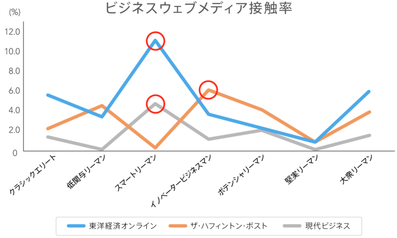 ビジネスウェブメディア接触率