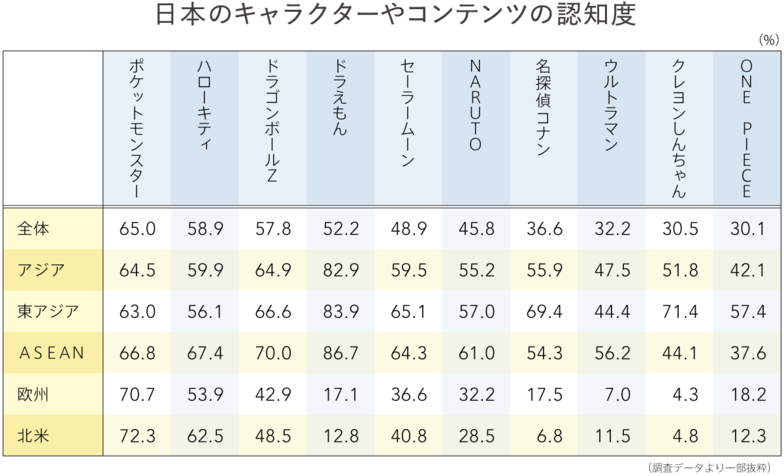 エリア別 日本のキャラクターやコンテンツの認知・好意度