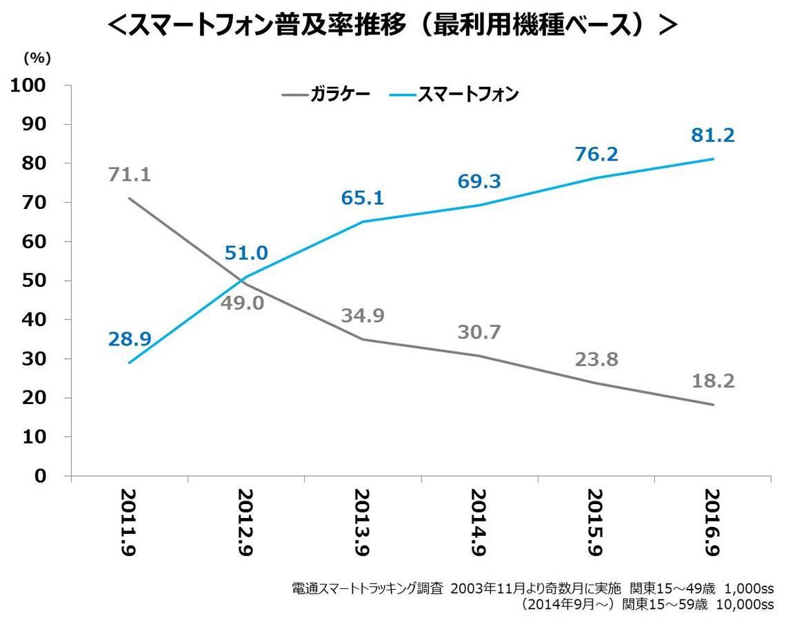 スマートフォン普及率推移(最利用機種ベース)